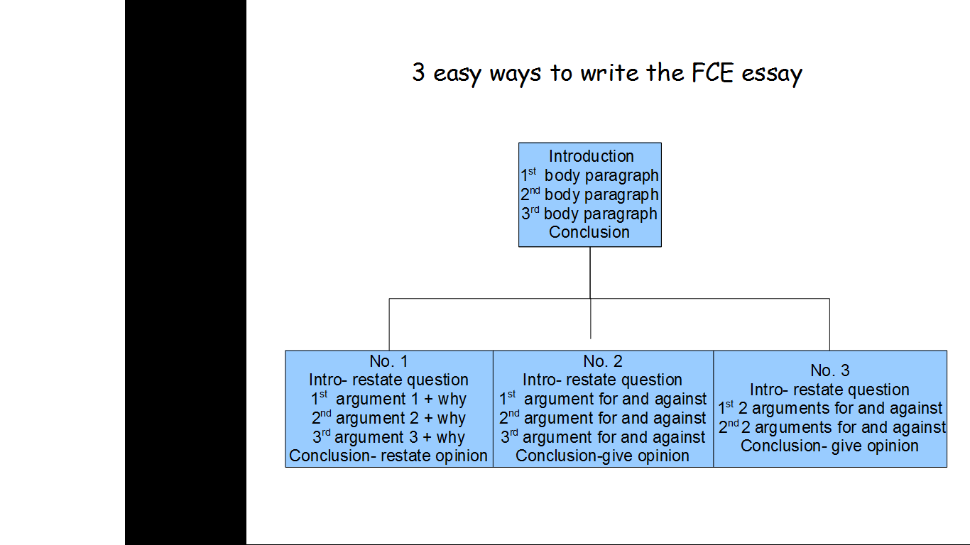 the language corner news english in madrid page  today we are learning 3 easy ways to write the fce essay there is only one simple formula if you follow it you can answer any essay question for the