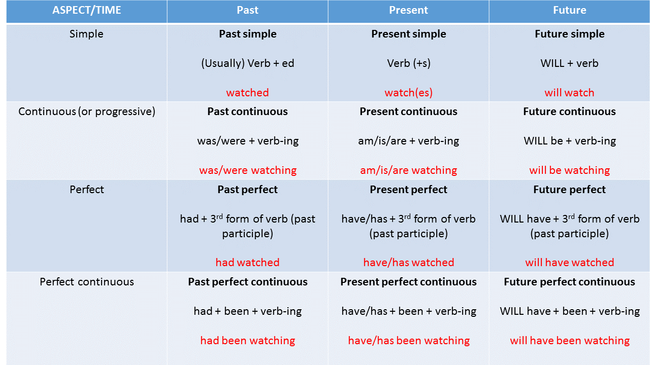 Usage of English Tenses – Important English Grammar Tips